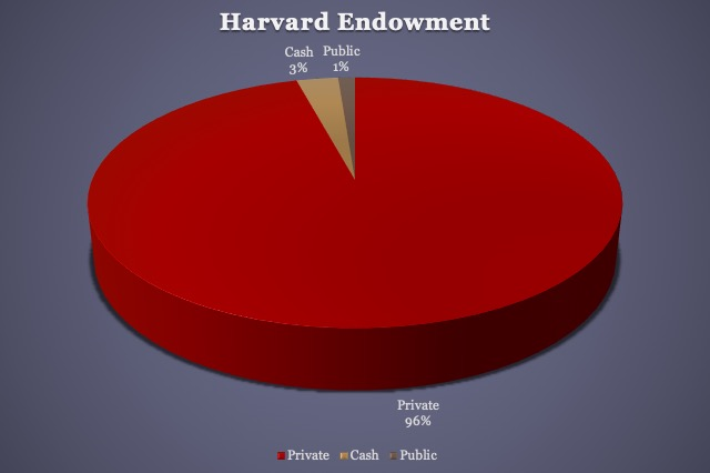 Approximate-Breakdown-of-the-Harvard-Endowment