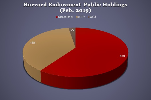 Harvard Endowment Public Holdings