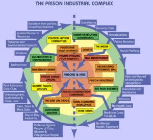 map-of-prison-industrial-complex